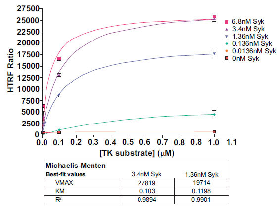 an analysis of the activity of enzymes under different conditions The main errors will be in the order of mixing the enzyme/ substrate/ buffer, or a delay in sampling so that the reaction time is under-estimated or rate is over-estimated temperature variation affects enzyme activity, so results collected on different days are not comparable.