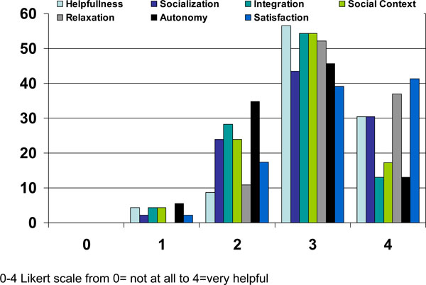 Patient Opinions On The Helpfulness Of External Rehabilitative