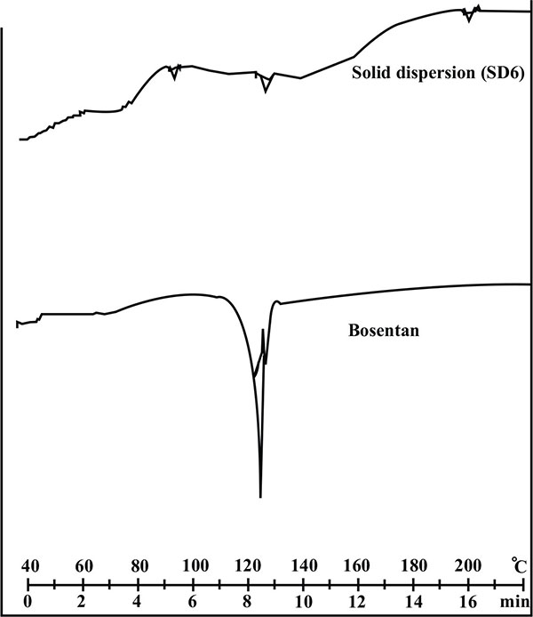 Improvement in Dissolution of Bosentan Monohydrate by Solid