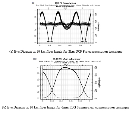 Performance analysis of an optical system using dispersion simulation results for different compensation schemes at different fiber length ccuart Images