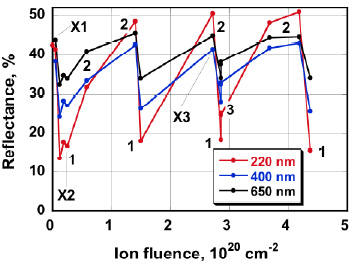 Changes To The Reflectance Of Be Mirrors Due Deuterium Plasmas Contaminated With Oxygen J Nucl Mater 2010 405 109 17
