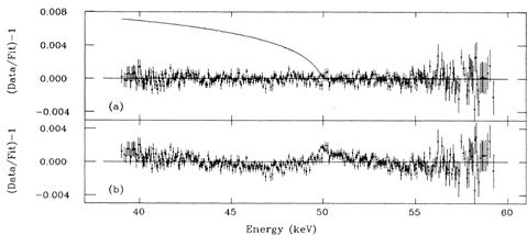Constraints on the Active and Sterile Neutrino Masses from Beta-Ray