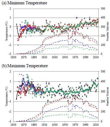 Seasonal and Annual Trends in Australian Minimum/Maximum
