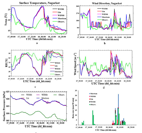 Sensitivity of WRF Cloud Microphysics to Simulations of a