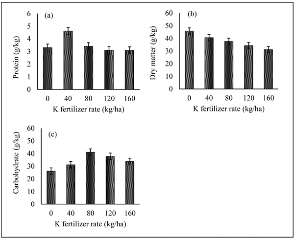 Response of Soil Chemical Properties, Performance and Quality of