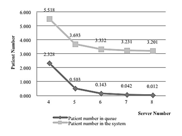 A Multi-Type Queuing Network Analysis Method for Controlling