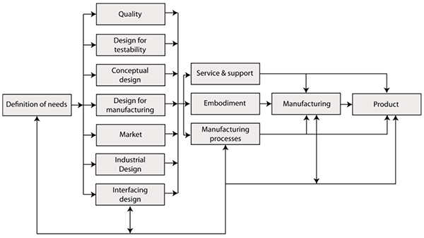 An Optimization Based Embodiment Design Approach For Mechatronic Product Development