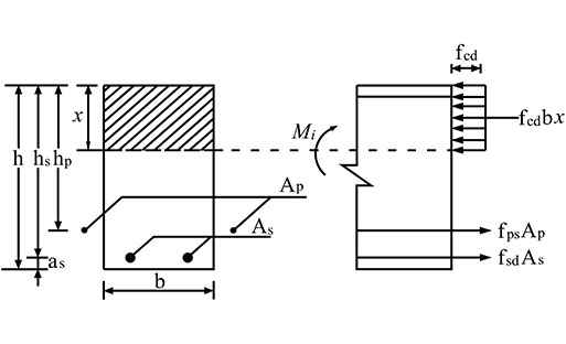 experimental and theoretical investigation of bending in