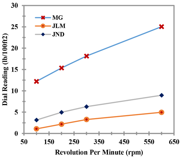Improvement of Locally Available Raw Bentonite for Use as