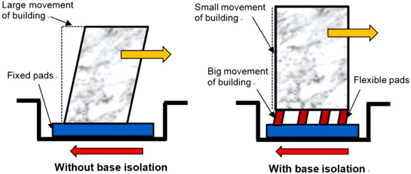Strengthening/Retrofitting Techniques on Unreinforced Masonry