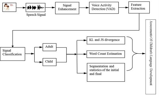 A novel application system of assessing the pronunciation after signal enhancement voice activity detection and feature extraction we classify the signals get adult speech and child speech respectively ccuart Images