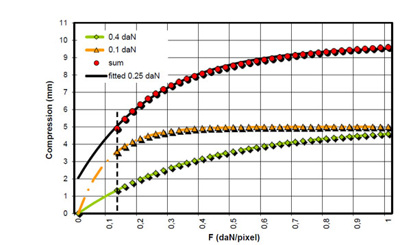 approximation of the foptd model Design of pid controllers for pure integrator systems with  on internal model control  using pade's approximation for time delay, eq (1).