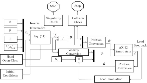 introduction and testing of an alternative control approach for a robotic prosthetic arm