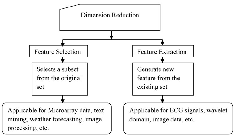 A Study on the Relevance of Feature Selection Methods in
