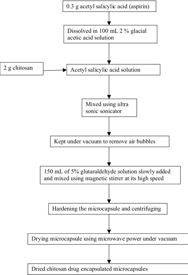 physical characterization of drug loaded microcapsules and rh benthamopen com