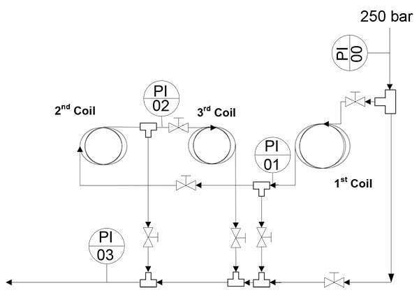 depressurization system by coiled pipes applied to a high pressure process  experimental results
