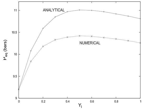 Modeling and Simulation of Pressure Equalization Step