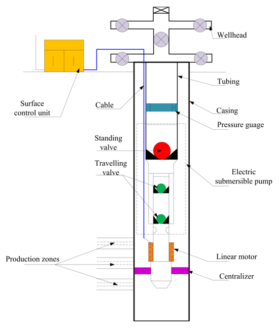 Optimization and Application of Reciprocating Direct-Drive Electric on