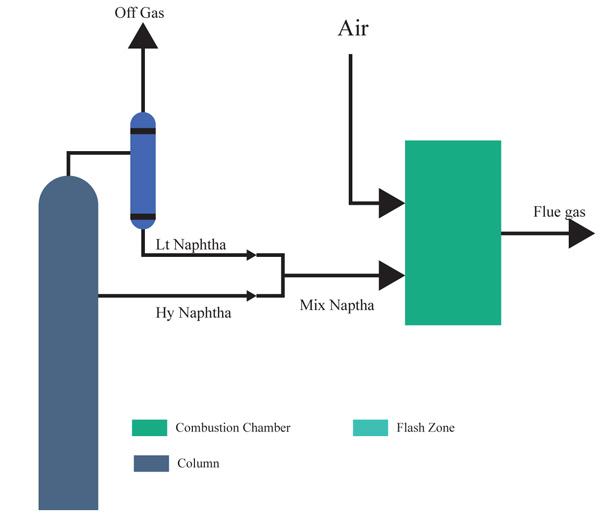 The Design of an Integrated Crude Oil Distillation Column
