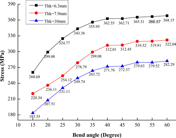 Stress Analysis of Oil Pipe Bend in a Hilly Region Under