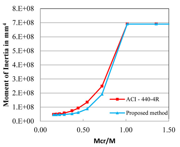 Deflection Behavior of Prestressed Concrete Beam using Fiber