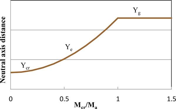 deflection of prestressed concrete pdf