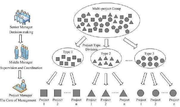 Project Portfolio Management in Construction Industry: Project Portfolio management