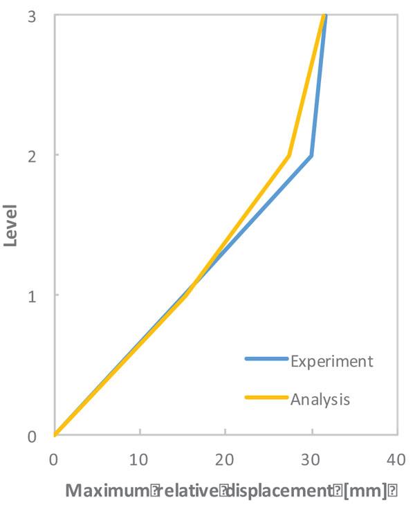 Experimental vs  Numerical Simulations: Seismic Response of
