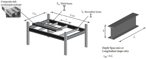 On The Origin Of I Beams And Quick Analysis On The Structural