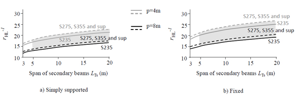 On the Origin of I Beams and Quick Analysis on the