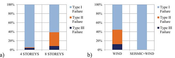 Robustness Assessment of Steel Moment Resisting Frames ~ Fulltext
