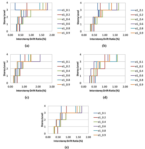 Nonlinear Behaviour of Mid-rise Steel Buildings with Gate Braced Frames