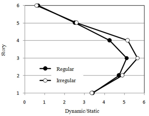 Seismic Behavior of Concentrically Braced Steel Frames with
