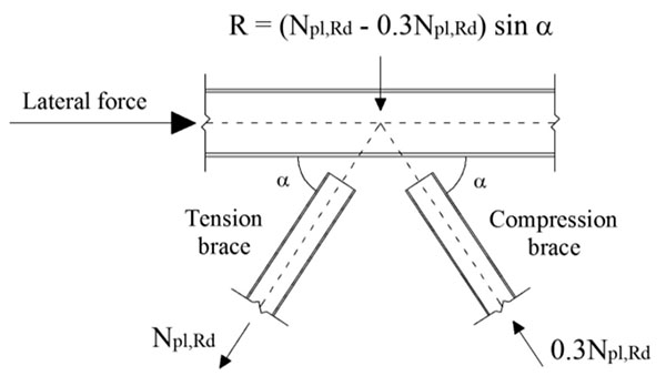 lateral stiffness of frame - page 6