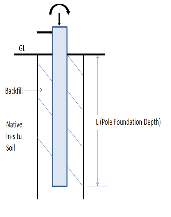Design of Direct Embedment Foundations for Poles Under