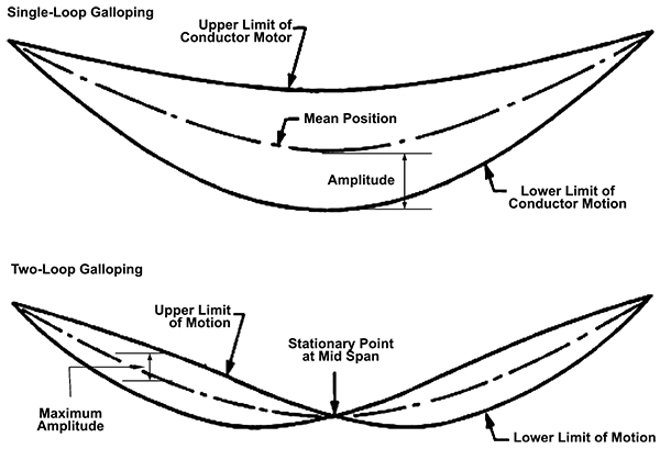 Doing More with Less: Application to Transmission Structures