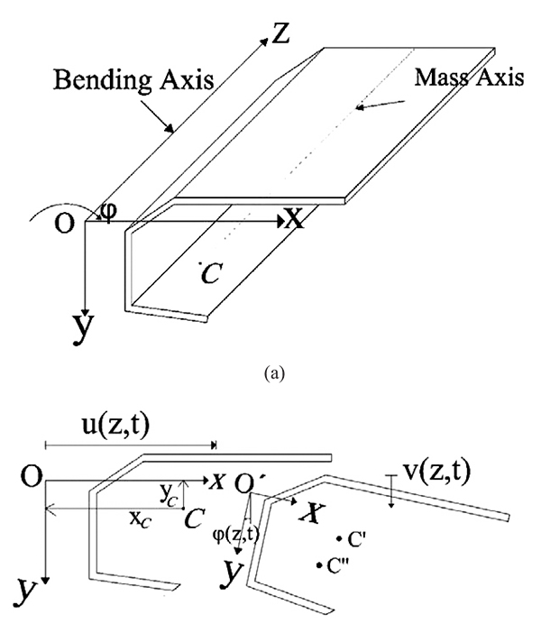 asymmetrical bending of beams Cantilever beam with force, distributed load, and point moment causing  moments about both the x and y axes unsymmetric beam bending is really just  two.