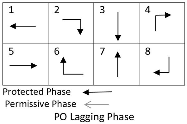 A Simplified Simulation Model to Estimate the Storage Length of the