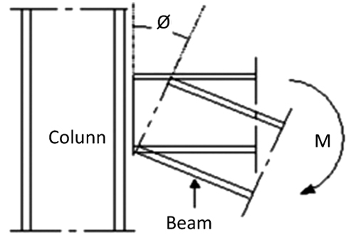 Behavior of Extended End-Plate Steel Beam to Column