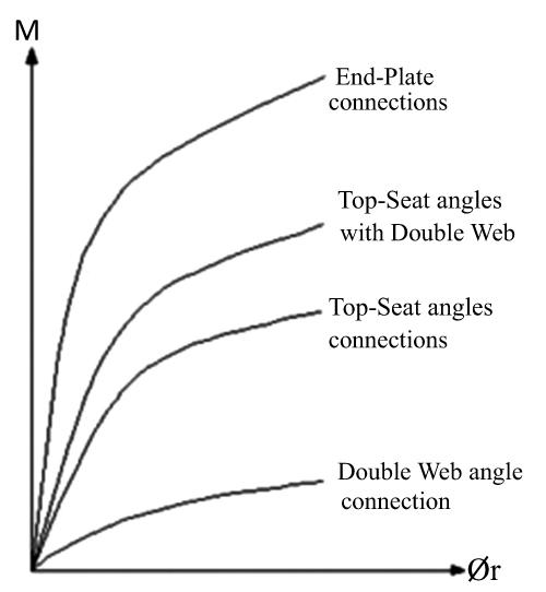 Behavior of Extended End-Plate Steel Beam to Column