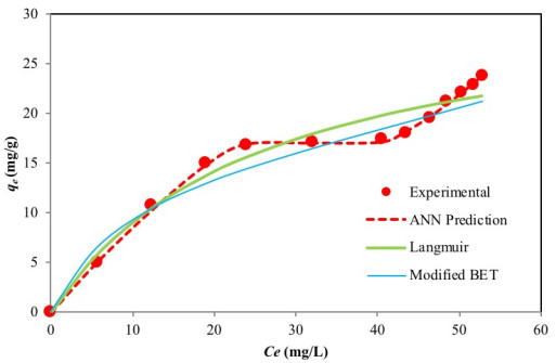 Application of ANN Predictive Model for the Design of Batch
