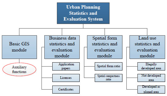 A GIS-based Statistics and Evaluation System of Urban