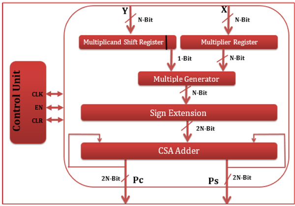 Fast Radix-2 Sequential Multiplier Using Kintex-7 FPGA Chip Family