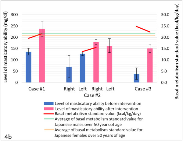 Influences of Masticatory Function Recovery Combined with