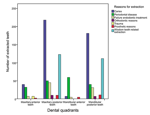Pattern And Reasons For Permanent Tooth Extractions At Dental Clinics Of The University Of Science And Technology Of Fujairah Uae Fulltext