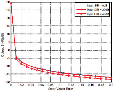 Effect of Errors in Beamforming Analysis Applied for MVDR