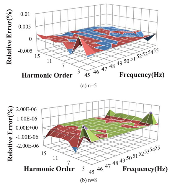The VPF Harmonic Analysis Algorithm Based on Quasi-Synchronous DFT