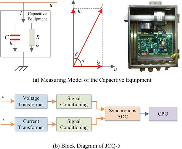 The VPF Harmonic Analysis Algorithm Based on Quasi-Synchronous DFT