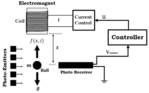 experimental design and verification of extended state observers for magnetic levitation system