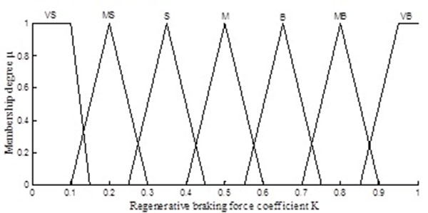 A Regenerative Braking Control Strategy for EVs Based on Real-Time